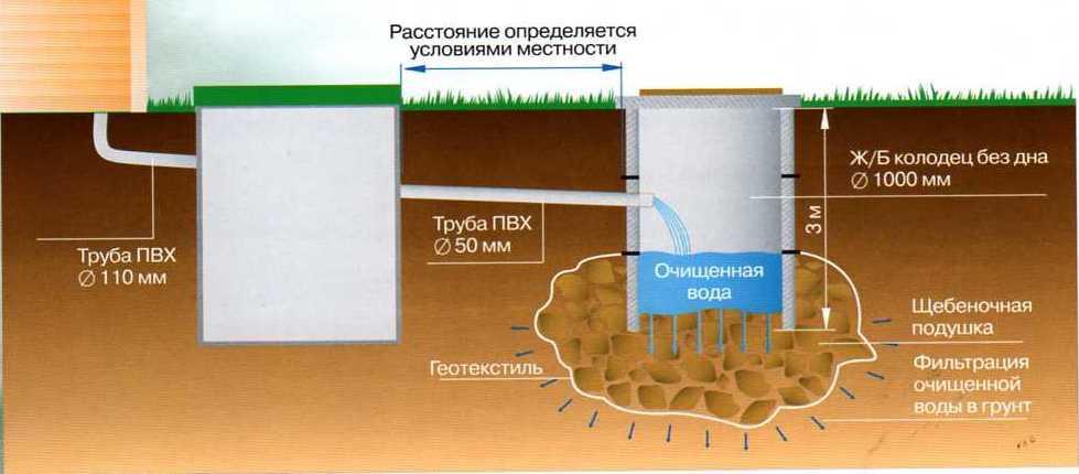 Пример сочетания герметичной и негерметичной сливной ямы в капитальном исполнении