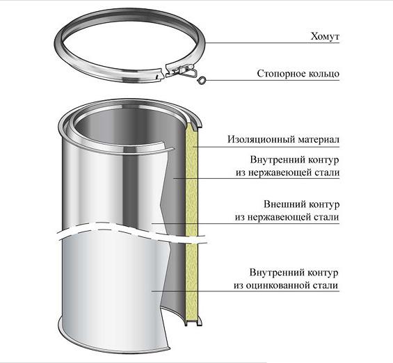elementy-dymohoda-sendvich