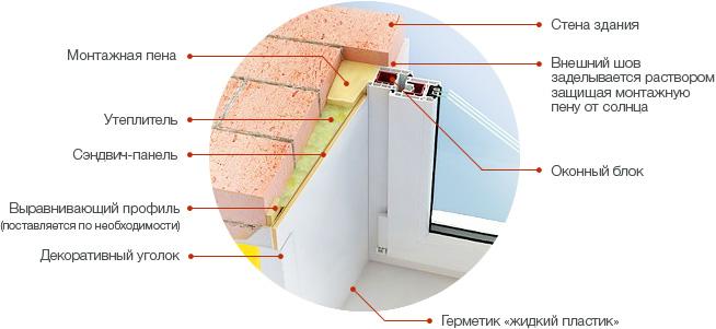 окна: общая схема монтажа