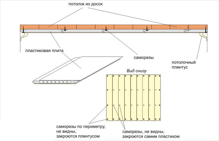Схема монтажа панелей ПВХ на