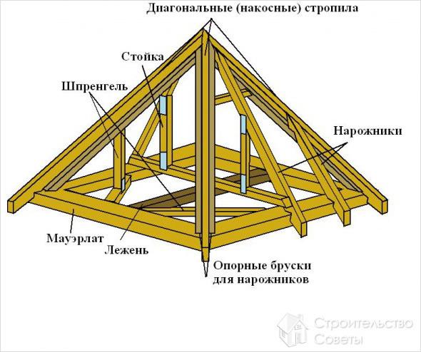 Стропила шатровой крыши своими руками