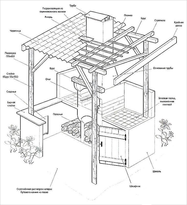 Мебель своими руками из дерева фотопримеры чертежи схемы