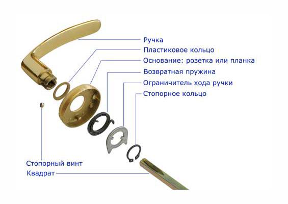 Схема дверной ручки