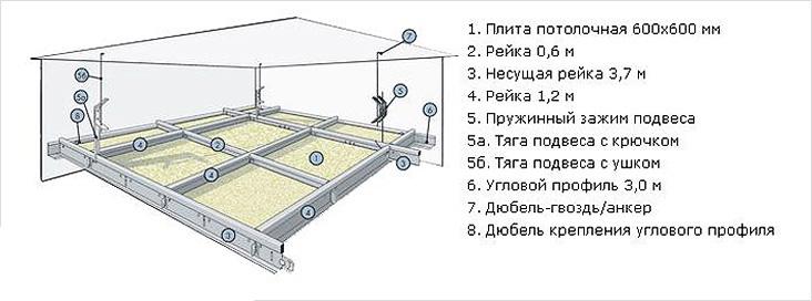 Установка подвесных потолков армстронг