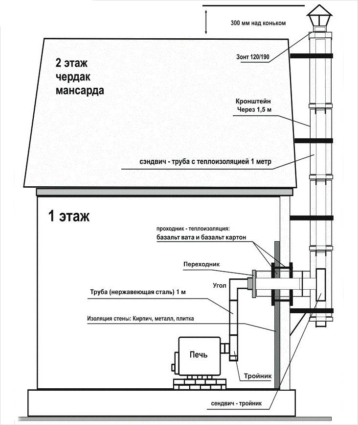Схема наружного монтажа дымохода