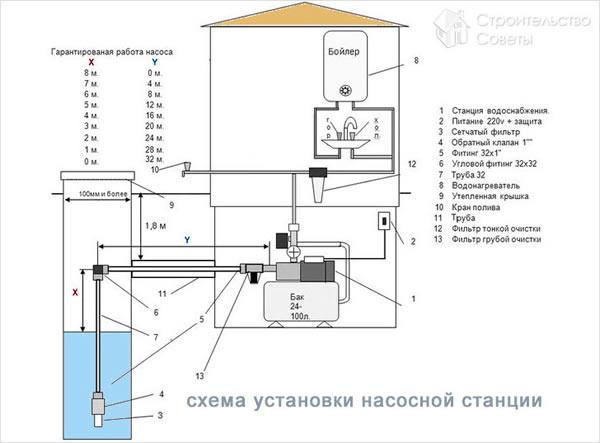 Схема подключения насосной станции на даче своими руками 34
