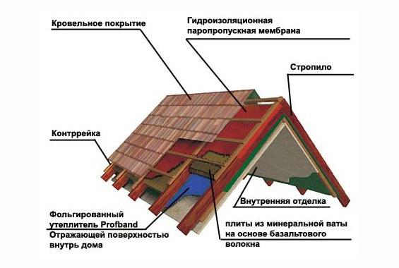 Мансардная крыша является
