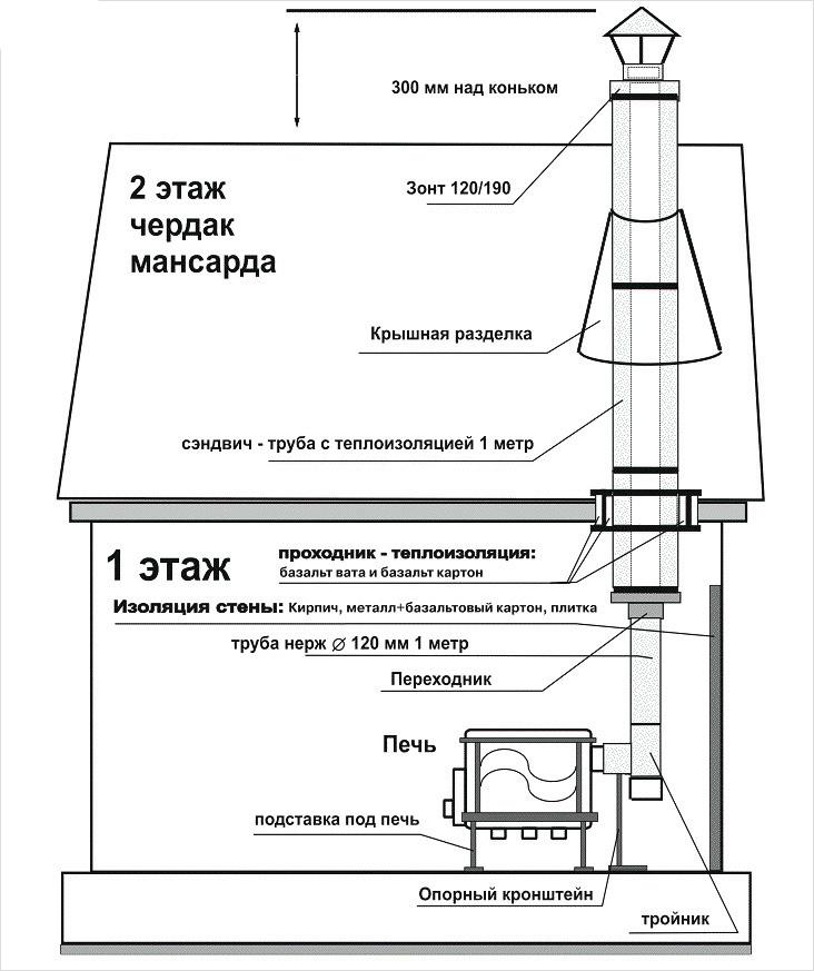 Схема внутренней установки дымохода сэндвич