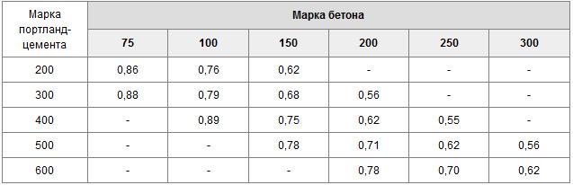 Как сделать бетон марки м250 - R-pro