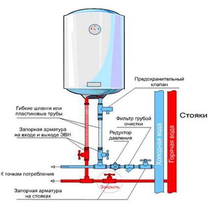 Схема подводки воды